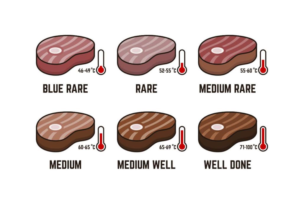 Tipuri de steak în funcție de temperatura de gătire